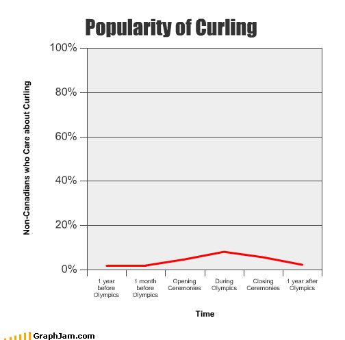after before curling during Line Graph olympics popularity winter - 3208380160
