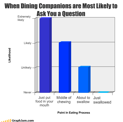 ask,Bar Graph,chewing,companion,dining,food,middle,mouth,question,swallow