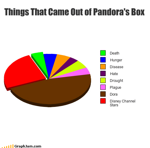 Death,disease,disney channel,dora the explorer,drought,evil,hate,hunger,pandoras-box,Pie Chart,plague