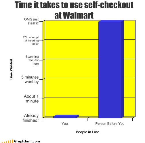 Bar Graph before person self checkout time use Walmart wal mart you