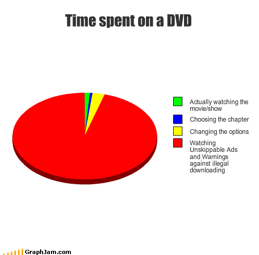ads changing chapter choose DVD illegal download Movie option Pie Chart show time warning watching