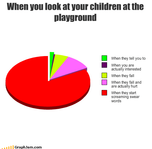 children,fall,hurt,interested,look,Pie Chart,playground,screaming,swear words