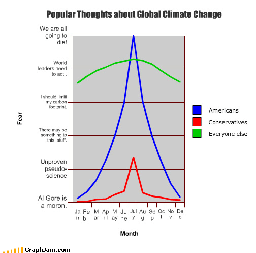 americans,climate change,conservatives,everyone,global warming,Line Graph,thoughts