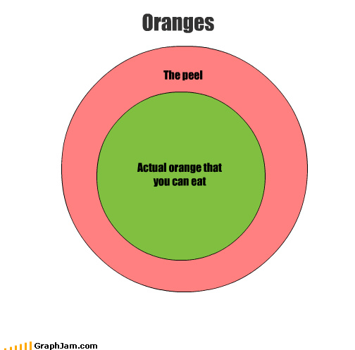 actually,eat,food,fruit,oranges,peel,venn diagram
