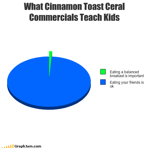 breakfast,cereal,cinnamon toast crunch,commercials,eat,eating,friends,important,Pie Chart,teach