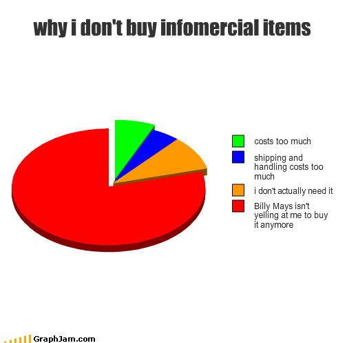 Billy Mays,buy,cost,expensive,infomercial,Pie Chart,shipping