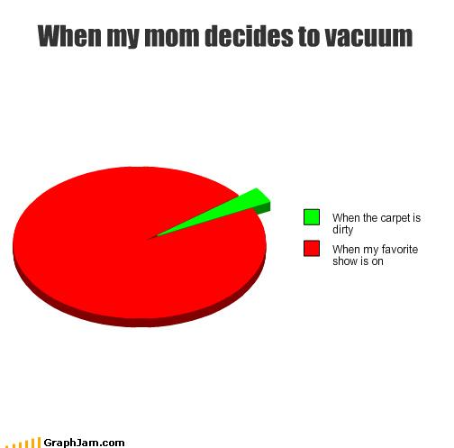 carpet dirty favorite mom Pie Chart show TV vacuum - 3266648576