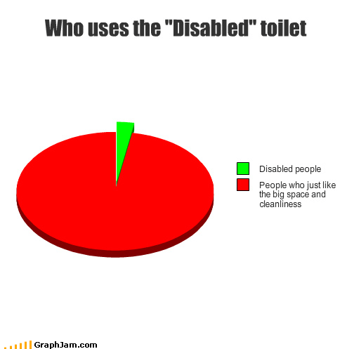 able-bodied big cleanliness disabled grandma handicapped normal parking Pie Chart placards space toilet took uses