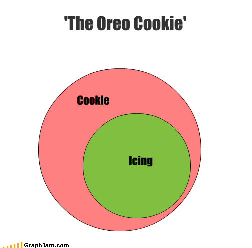cookies filling icing oreo venn diagram