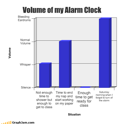 alarm Bar Graph class clock morning nap ready saturday shower time volume