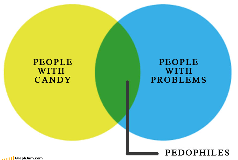candy pedophiles people problems venn diagram