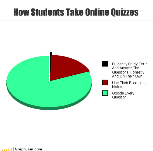 answer,books,google,honest,notes,online,Pie Chart,quiz,students,study