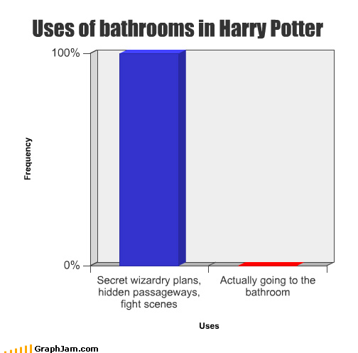 Bar Graph,bathroom,fight,Harry Potter,hidden,passageways,plans,scenes,secret,use,wizards