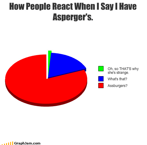 aspergers,mental illness,Pie Chart,react,strange