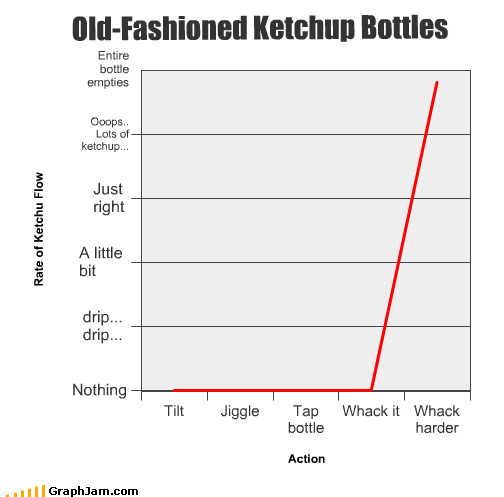 bottles jiggle ketchup Line Graph old fashioned tap tilt whack - 3298455808