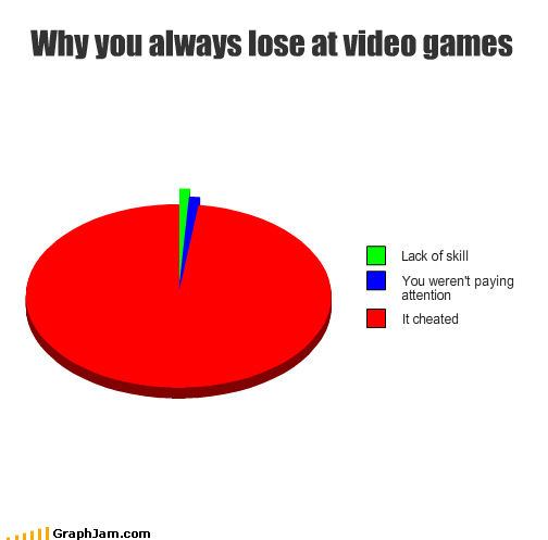 attention,cheat,lack,lose,Pie Chart,skill,video games