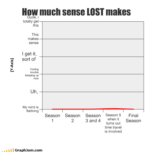 breathing,characters,confused,dork,finding,interesting,jungle,Line Graph,lost,mind,Pie Chart,sense,sex,shoot,television,TV,understand,walking