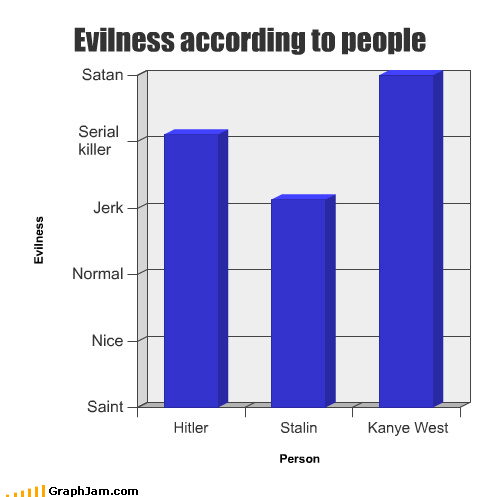 adolf hitler,Bar Graph,evil,jerk,josef stalin,kanye west,nice,normal,saint,satan,serial killer