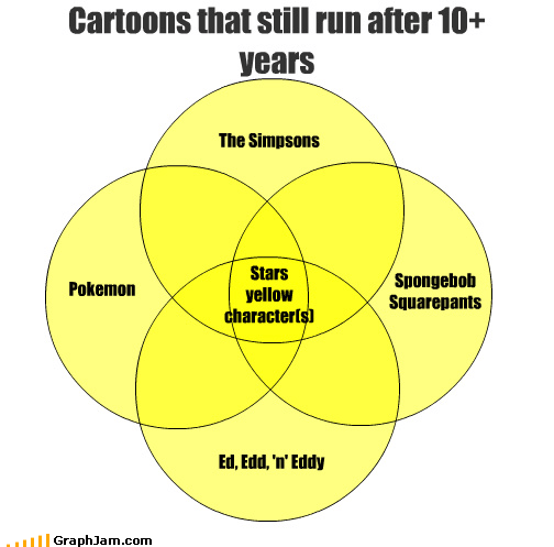 animation,cartoons,characters,Pokémon,skin,SpongeBob SquarePants,stars,the simpsons,venn diagram,yellow