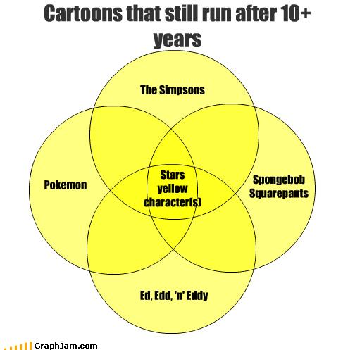 animation cartoons characters Pokémon skin SpongeBob SquarePants stars the simpsons venn diagram yellow - 3311152640
