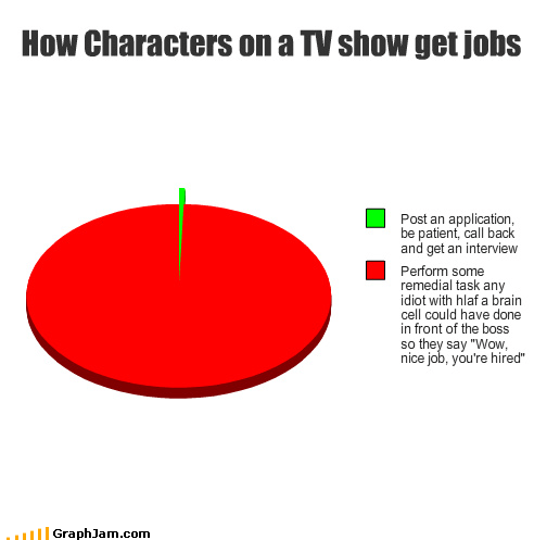 application boss characters hired idiot interview patient Pie Chart task TV tv shows
