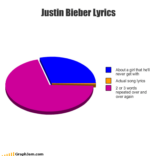 celeb girl justin bieber lyrics Pie Chart repeat song - 3313923072