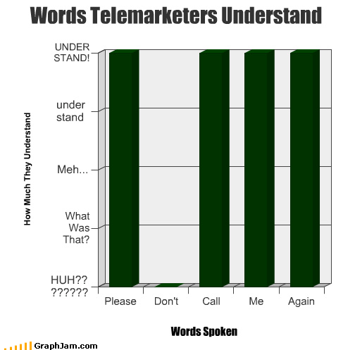 Bar Graph,call,dont,phones,telemarketer,understand,words
