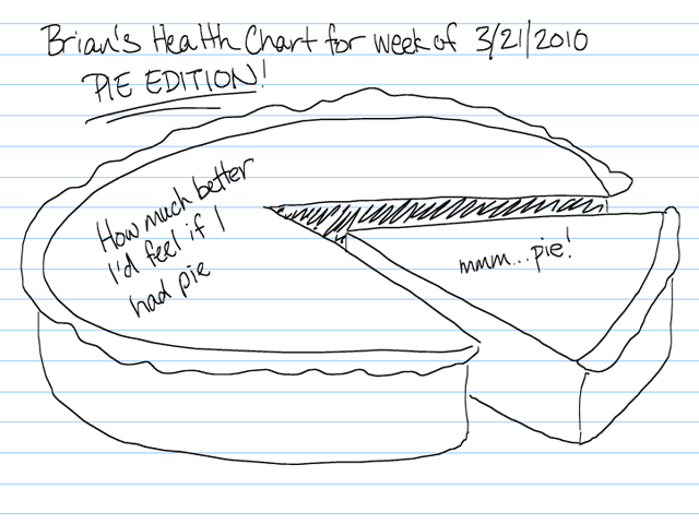 hand drawn health pie Pie Chart slice yummy - 3327305984