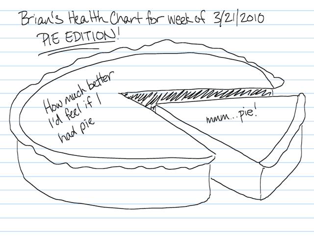 health pie Pie Chart yummy - 3327305984