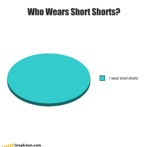 commercials jingle nair Pie Chart short shorts - 3329869056