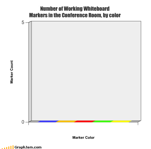 Number of Working Whiteboard Markers in the Conference Room, by color
