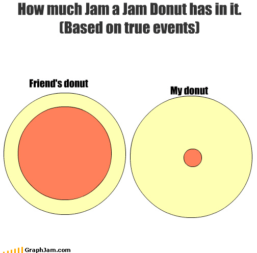 donut events food jam friend jelly junk food true venn diagram - 3337778176