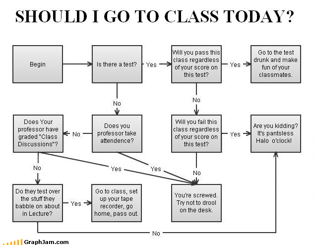 attendance classmates discussions drool drunk FAIL flow chart grade halo no pants pass professor score screwed tape recorder test yes - 3339988224