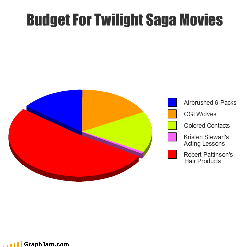 Budget For Twilight Saga Movies
