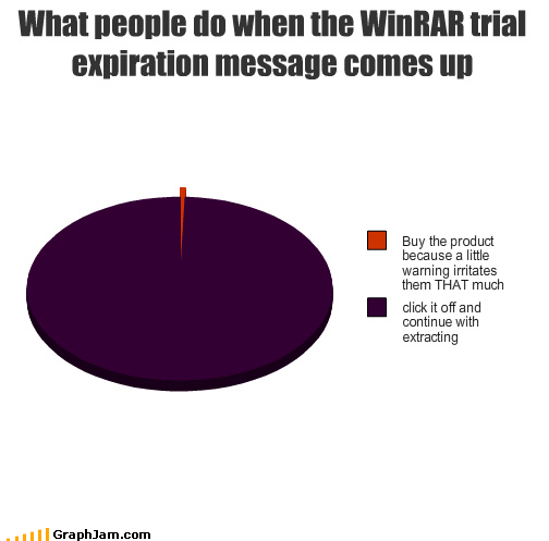 buy click expiration ignore irritate Pie Chart product software trial warning WINRAR - 3350899712