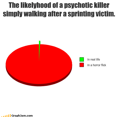 horror killer movies Pie Chart psychotic real life sprinting walking
