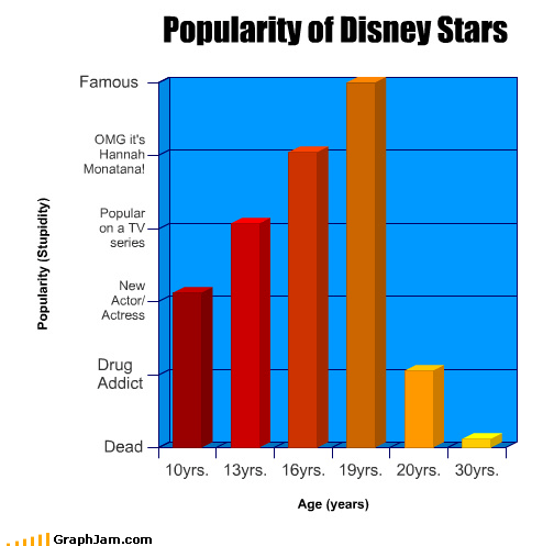 actor age Bar Graph dead disney drugs famous hannah montana popularity stars TV - 3360554240