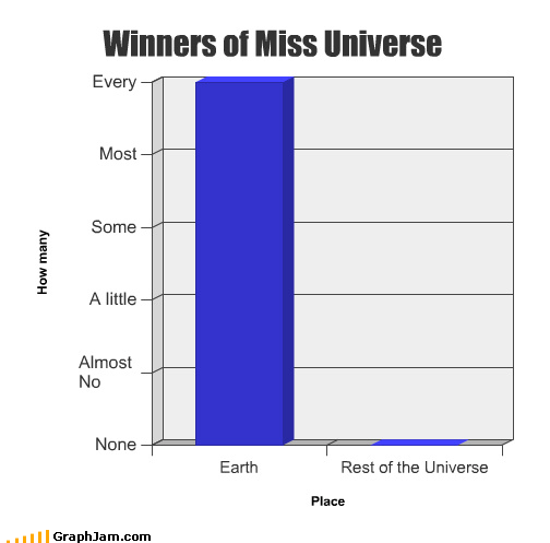 Bar Graph,beautiful,beauty pageant,earth,miss universe,rest,universe,winners