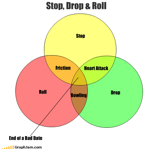 bad bowling date drop end friction heart attack roll stop venn diagram