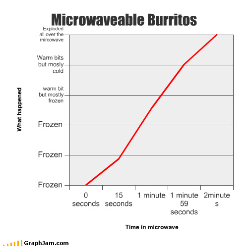 burrito explodes food frozen junk food microwave time warm