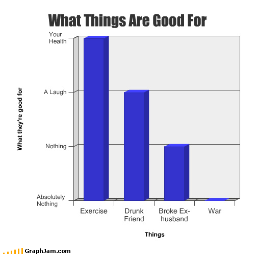 Bar Graph,drunk,exercise,ex husband,friend,health,laugh,nothing,war