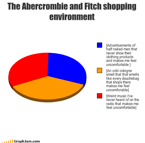 abercrombie and fitch,advertisements,au natural,cologne,douchebags,environment,Music,Pie Chart,shopping,smell,uncomfortable,weird