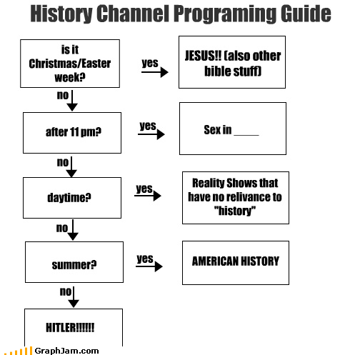 "History Channel Programing Guide is it Christmas/Easter week? yes JESUS!! (also other bible stuff) no no after 11 pm? yes yes Sex in ____ summer? AMERICAN HISTORY no HITLER!!!!!! no yes daytime? Reality Shows that have no relivance to ""history"""