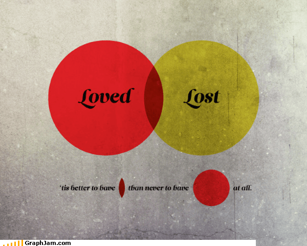 lost loved poems venn diagram