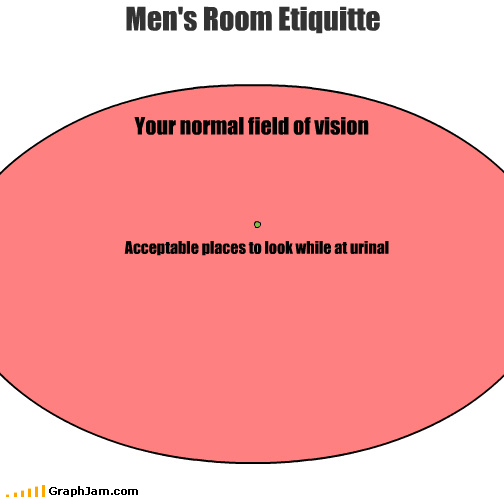 Your normal field of vision Acceptable places to look while at urinal Men's Room Etiquitte