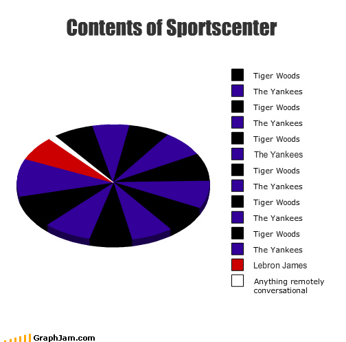conversational lebron james news Pie Chart sports sportscenter teams the yankees Tiger Woods TV