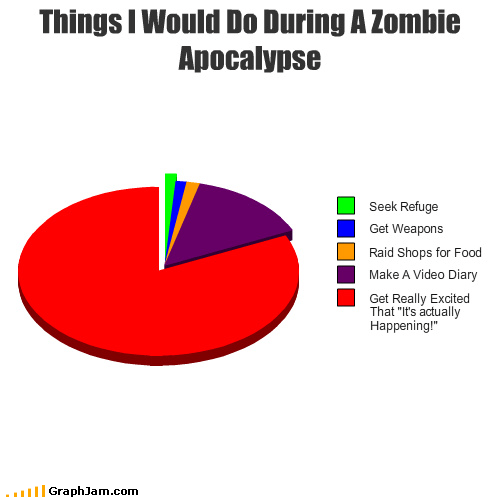 apocalypse diary excited food Hall of Fame Pie Chart raid refuge Video weaponse zombie - 3393183232