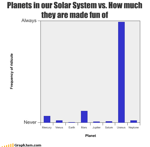 always Bar Graph jokes made fun never planets uranus
