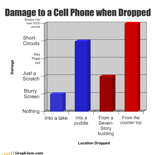 Bar Graph blurry building cell phone counter damage drop lake over 9000 pieces puddle scratch screen short circuit