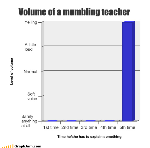 Bar Graph loud mumbling normal soft teacher voice volume yelling